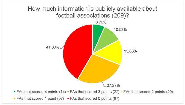2015_FootballGovernanceResultPie_620