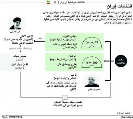 رسم توضيحي لانتخابات إيران - رويترز